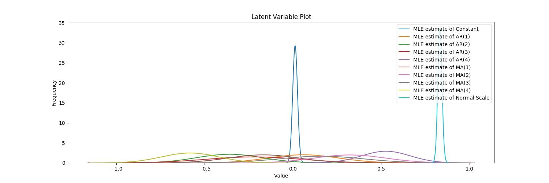 ARIMA Latent Variable Plot