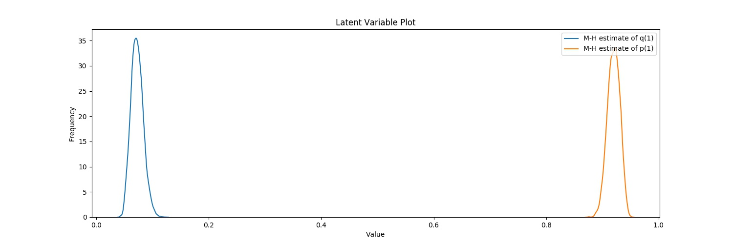 GARCH Latent Variable Plot