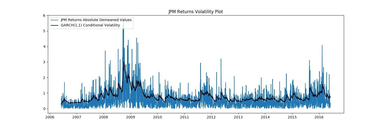 GARCH Volatility