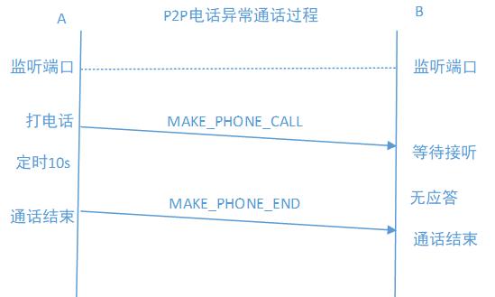 正常通话信令交互