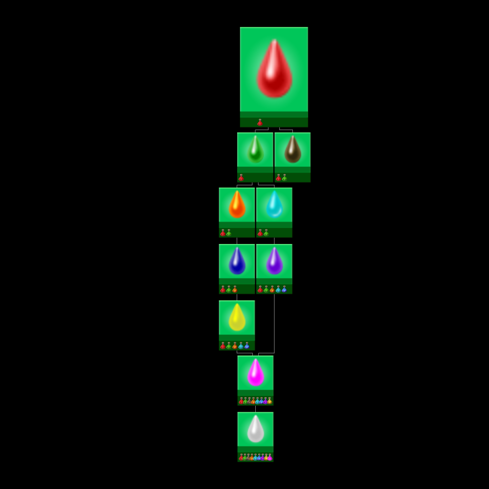 fluid tree dependencies