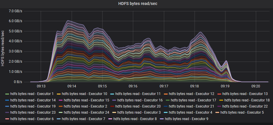 Graph: HDFS read throughput