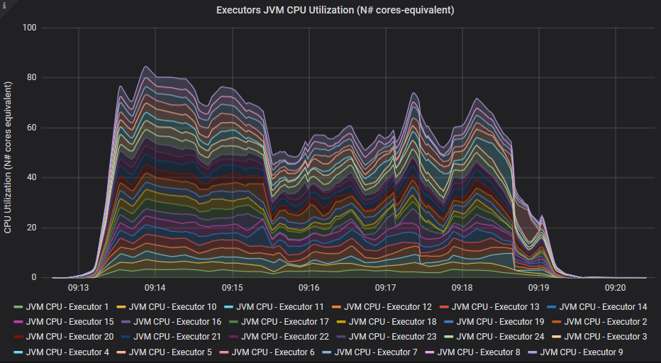Graph: JVM CPU Usage*