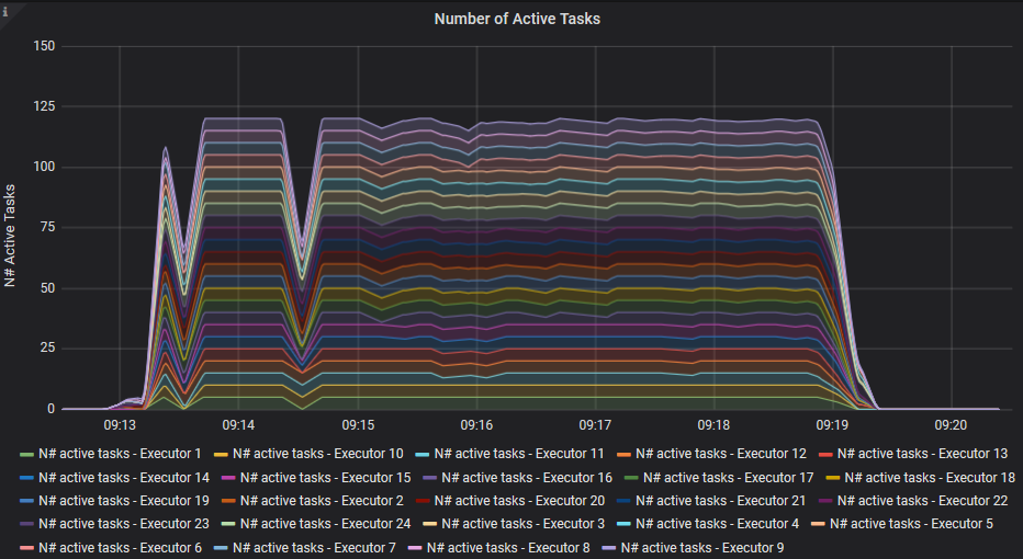 Graph: Number of Active Tasks