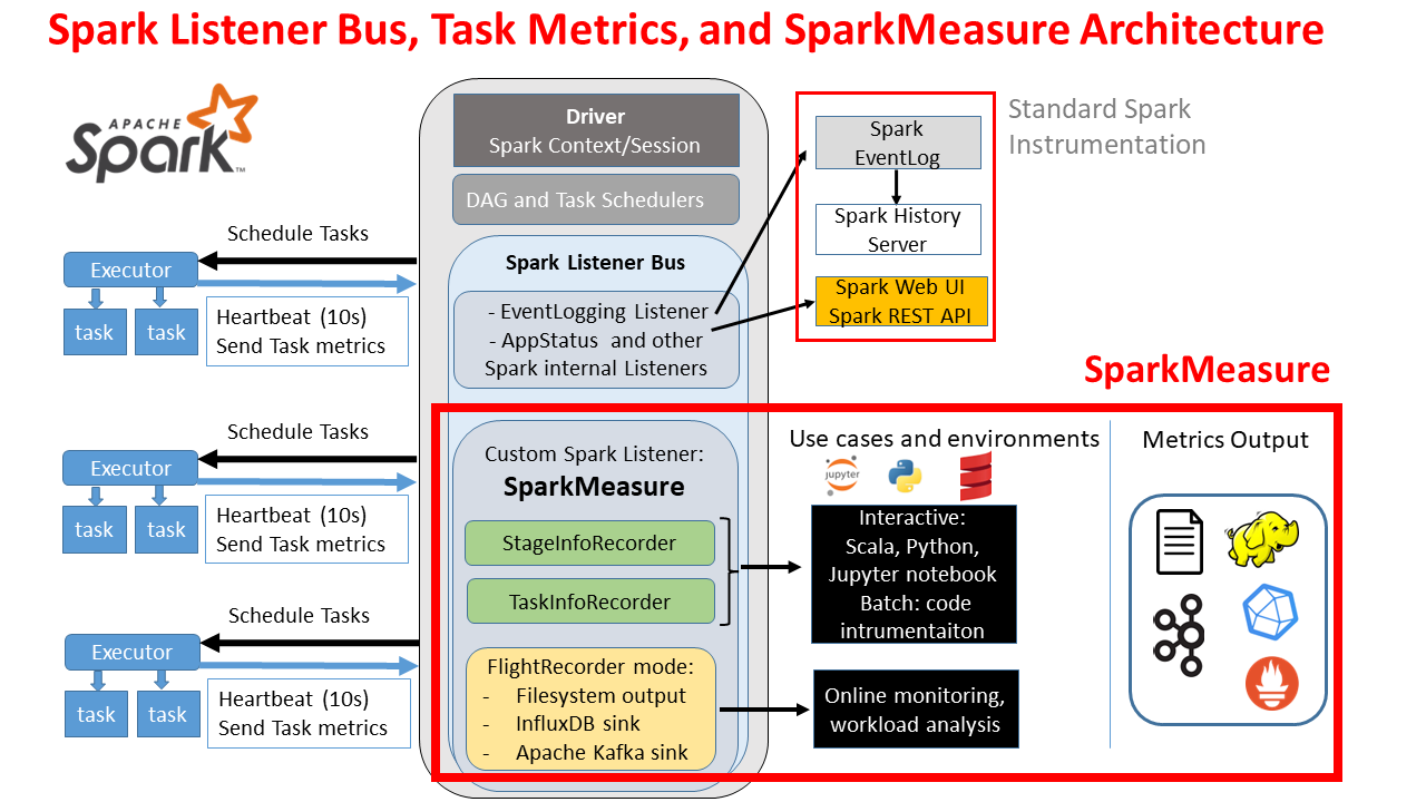 A Performance Dashboard for Apache Spark | Databases at CERN