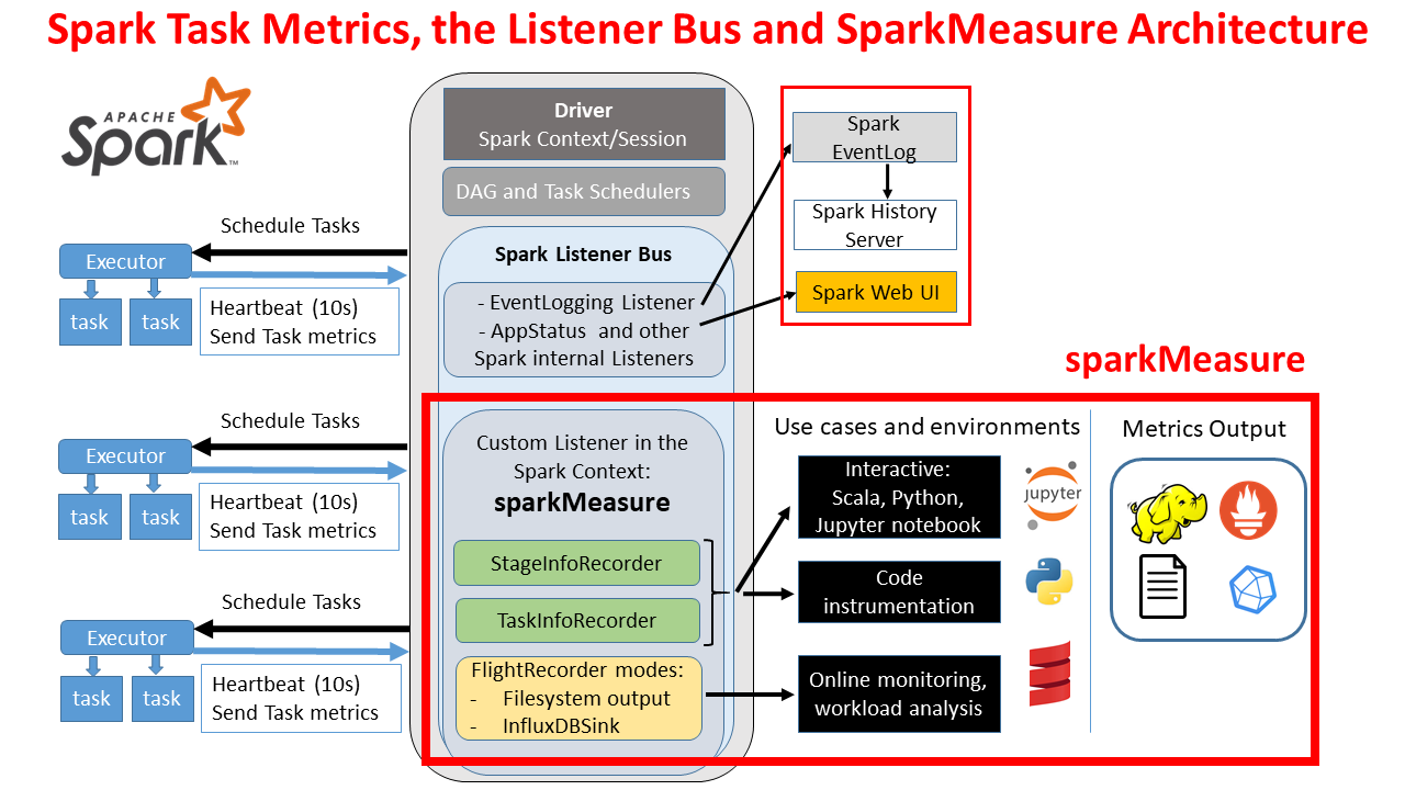 sparkMeasure architecture diagram