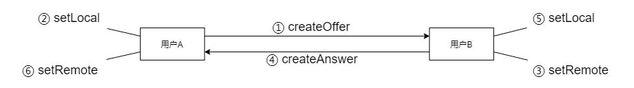WebRTC连接建立流程图.png