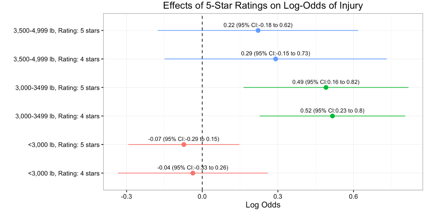 Figure 4: Effect of 5-star ratings on log odds of injury, stratified by weight class, adjusting for accident condition variables (weather, point of impact, type of accident etc.) and passenger-level variables (age, sex, alcohol, seat-belt use, etc.), with 2-3 star rated vehicles as the reference.