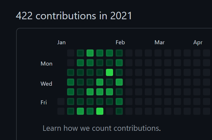 my GitHub commit history in 2021