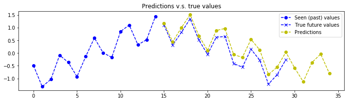 keras-seq2seq-signal-prediction_22_4.png