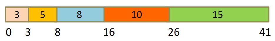 https://raw.githubusercontent.com/Lyy0217/CSLN-Pic/master/01-%E7%AE%97%E6%B3%95%E8%AE%BE%E8%AE%A1%E4%B8%8E%E5%88%86%E6%9E%90pic/1560500922461.png