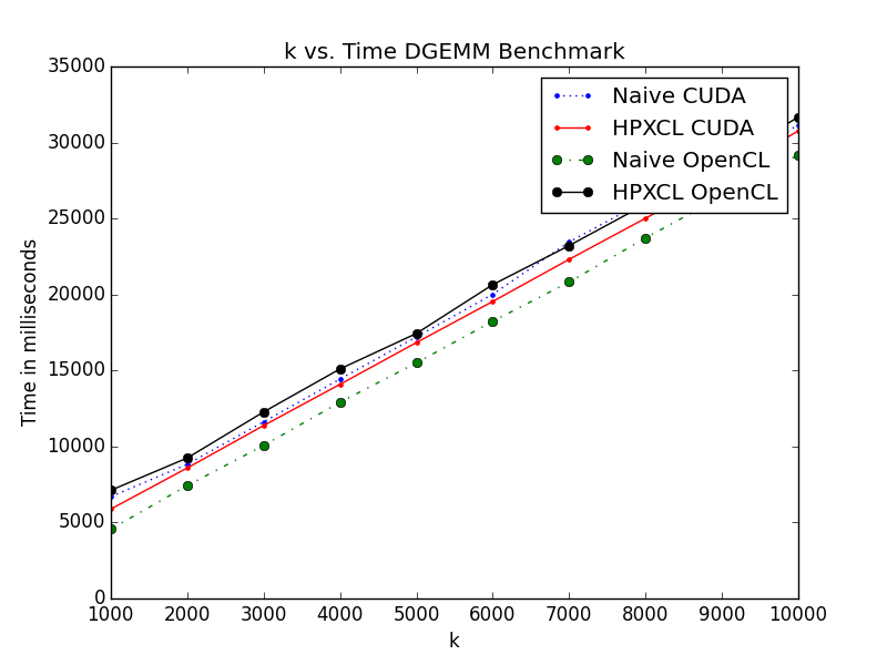 Multiple Stream Version DGEMM