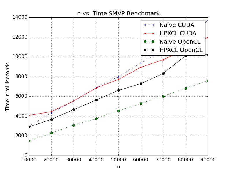 Multiple Stream Version SMVP