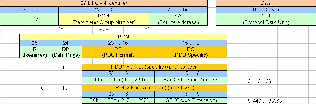 J1939 Protokoll