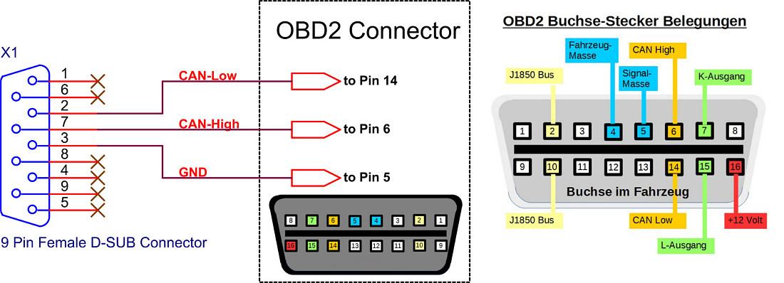 OBD-Display