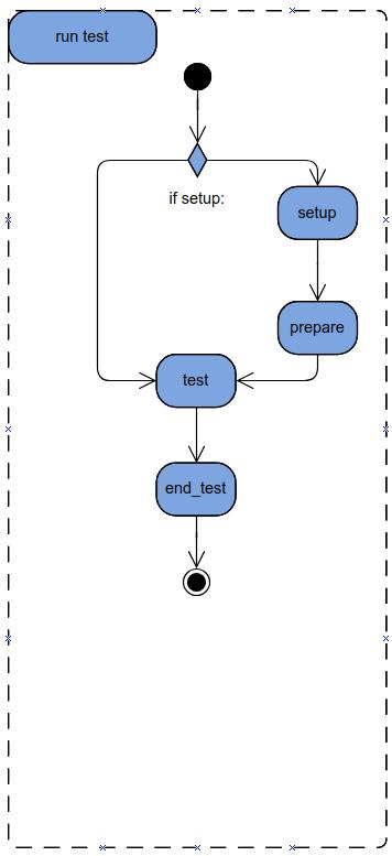 exp-test