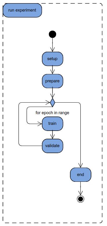 exp-train
