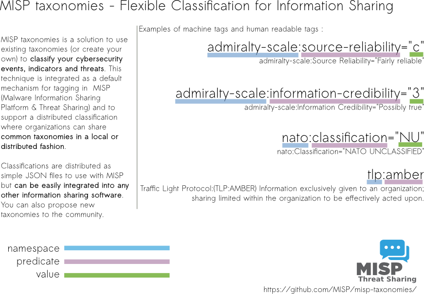 Overview of the MISP taxonomies