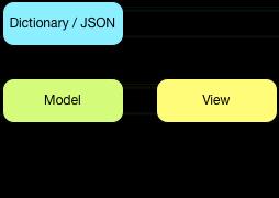 RUIC Diagram