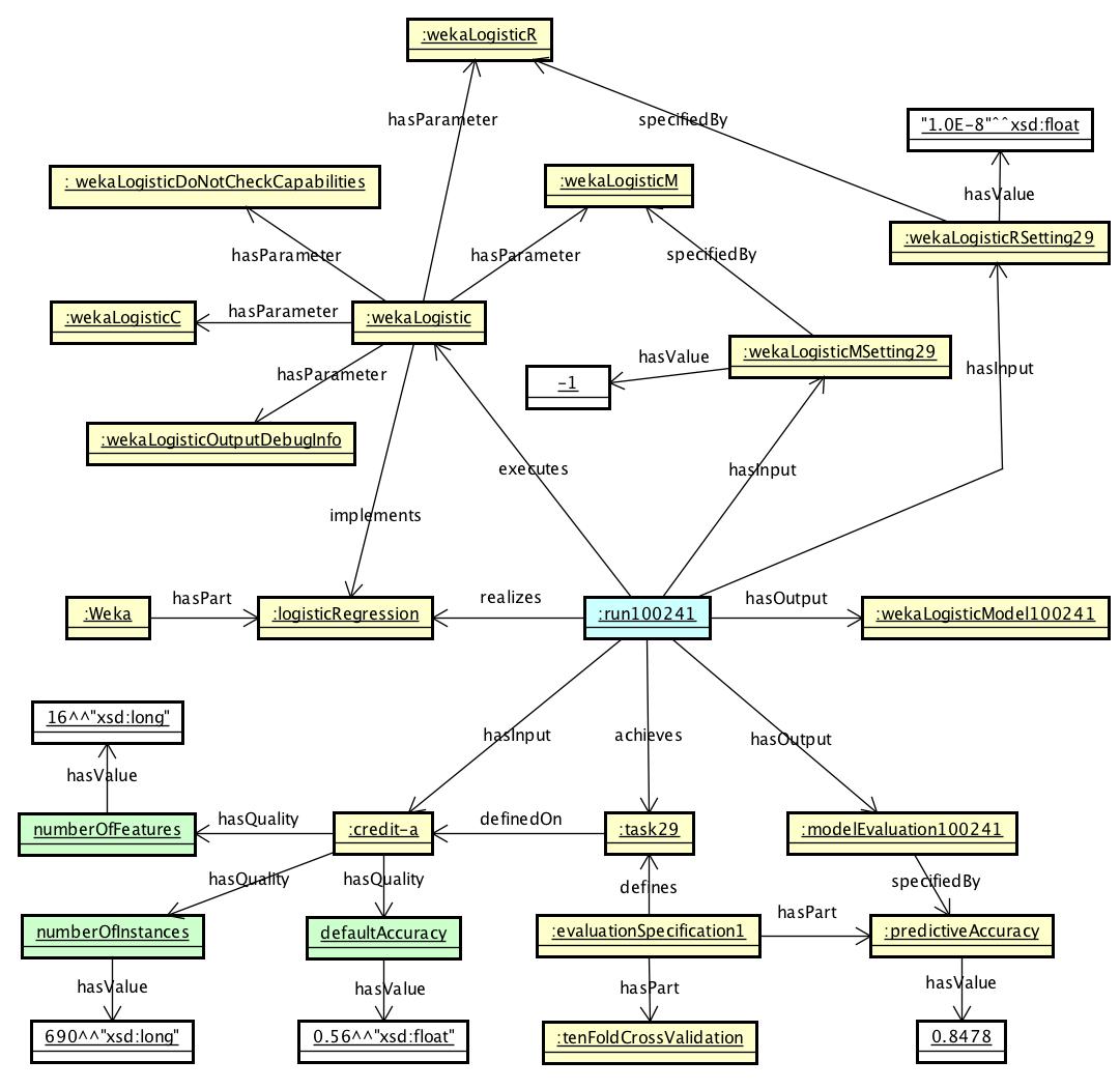 An example concerning ML Run.