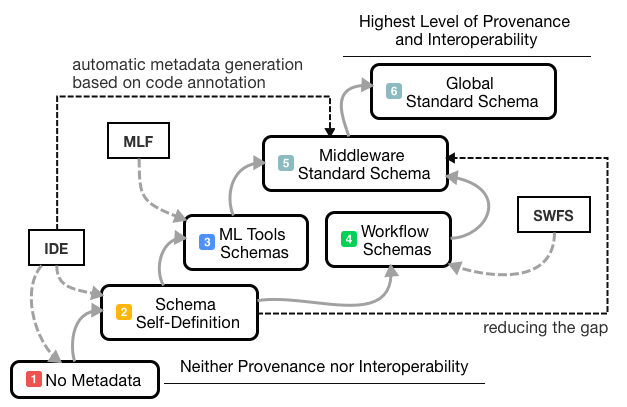 Vertical and Horizontal Interoperability across ML Environments