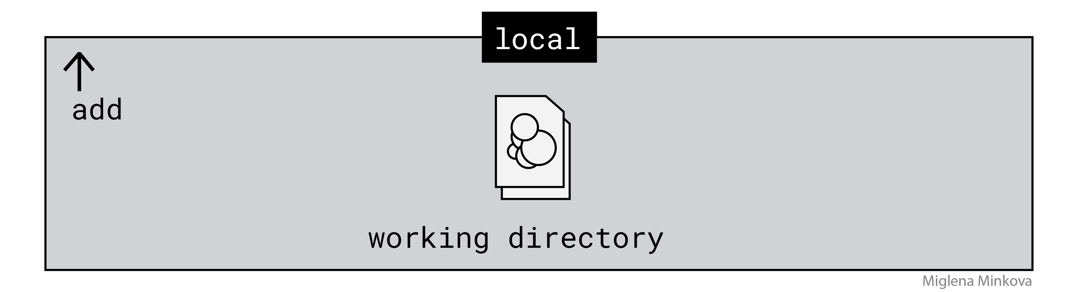 working-directory