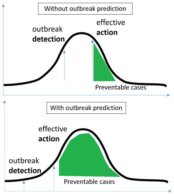 The value of outbreak prediction