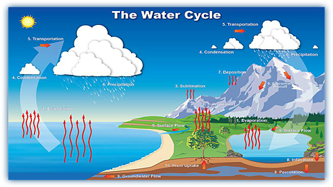 MathewTyler.co: Teaching: Water Cycle: CMTJU7jUwAAlYYC