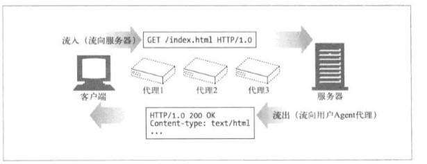 报文流入源端服务器示意图