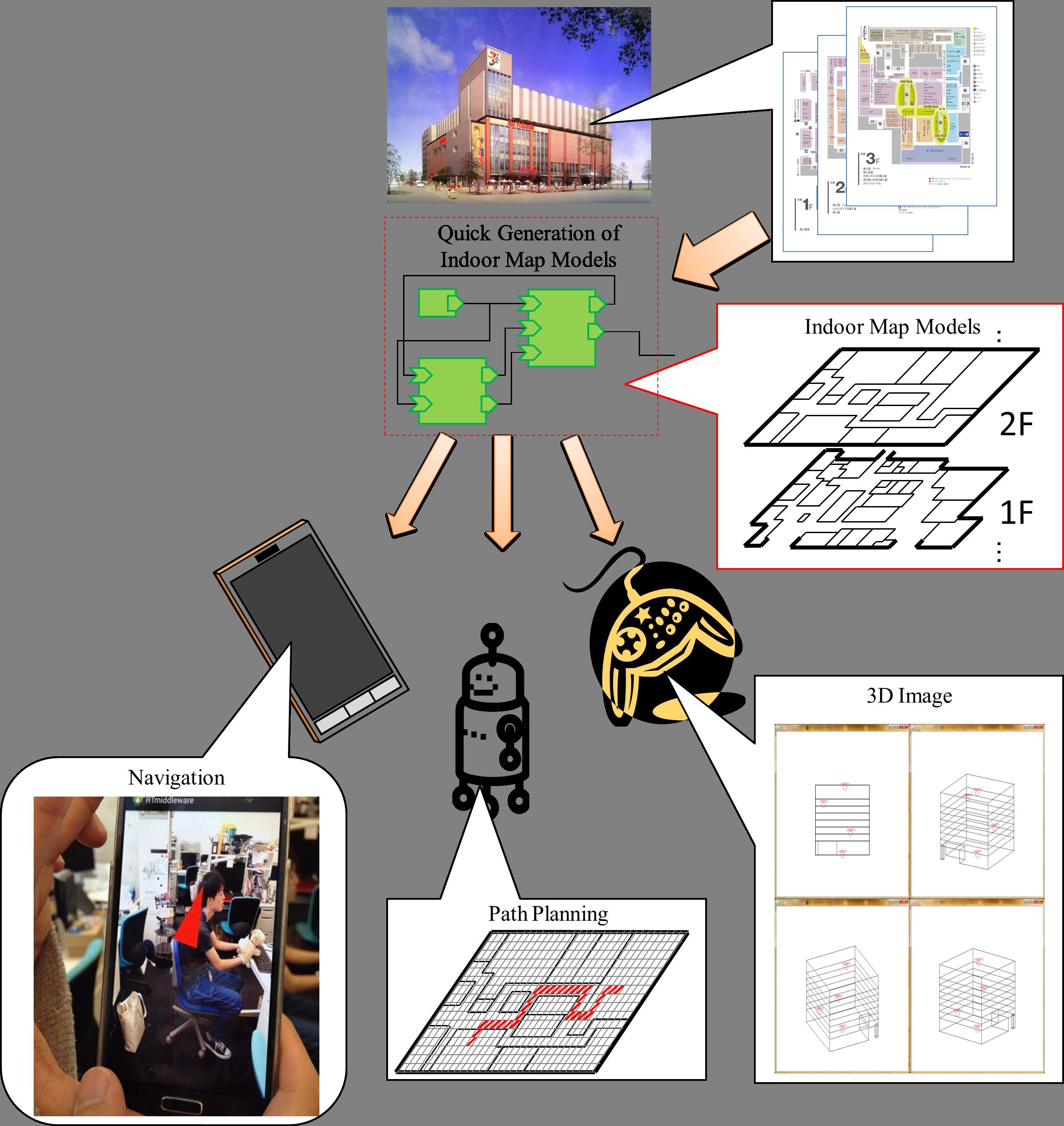 屋内地図モデルの簡易生成コンポーネント群