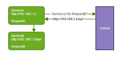 RequestDTO Service Discovery