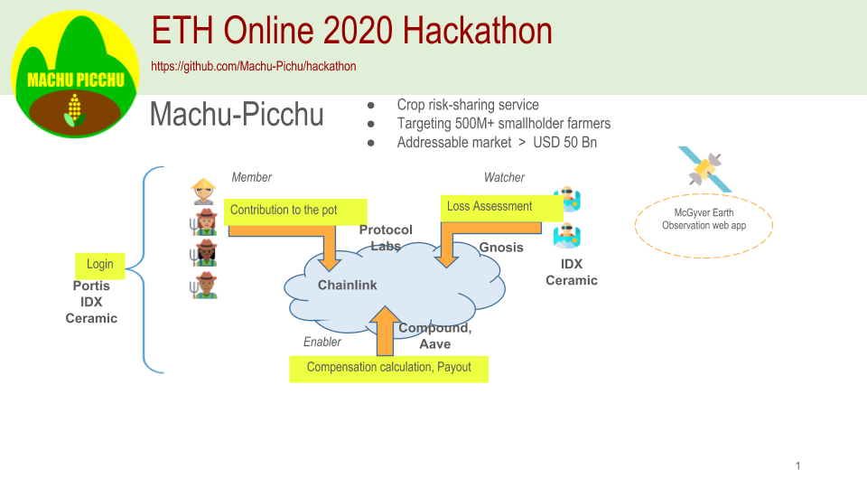 ETHOnline Hackathon 2020 - ETHOnline Hackathon 2020年