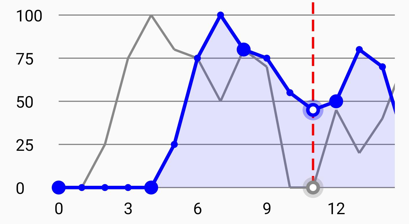 Line Graph 1