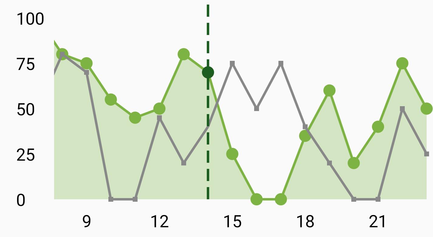 Line Graph 2
