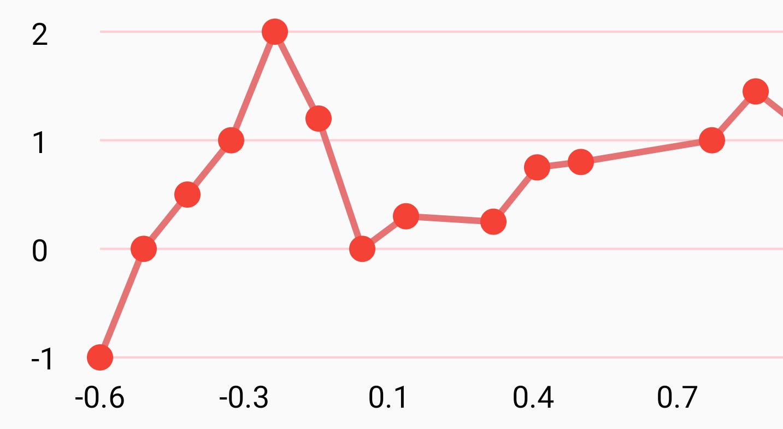 Line Graph 3