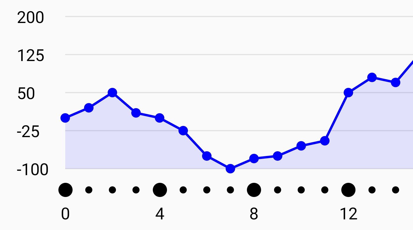 Line Graph 4