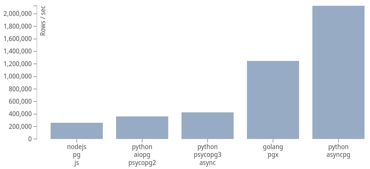 asyncpg performance