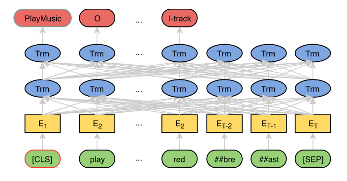 Papers With Code : BERT for Joint Intent Classification and