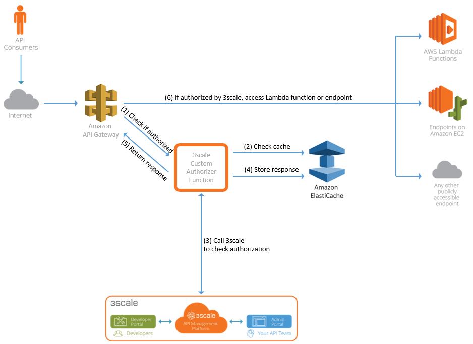 Github 3scale Awsthreescale Authorizer Custom Authorizer Function For The Aws Api Gateway Using 3scale For Api Management