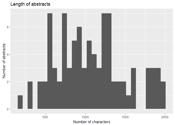Writing a conference abstract the data science way