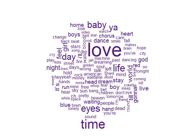 Tidy Text Mining of David Bowie's Lyrics