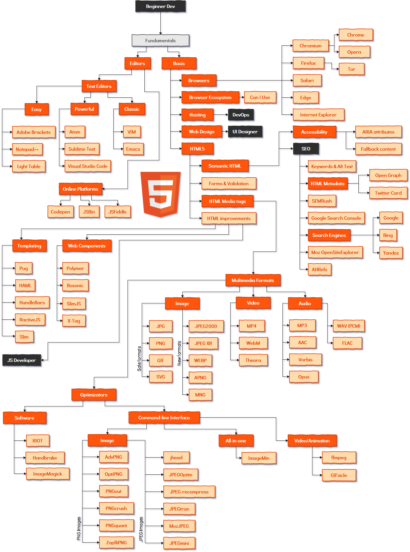 HTML5 Front-end developer