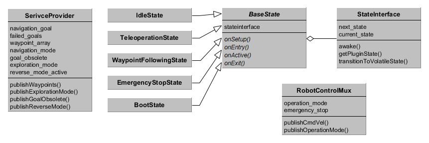 RSM Class Diagram