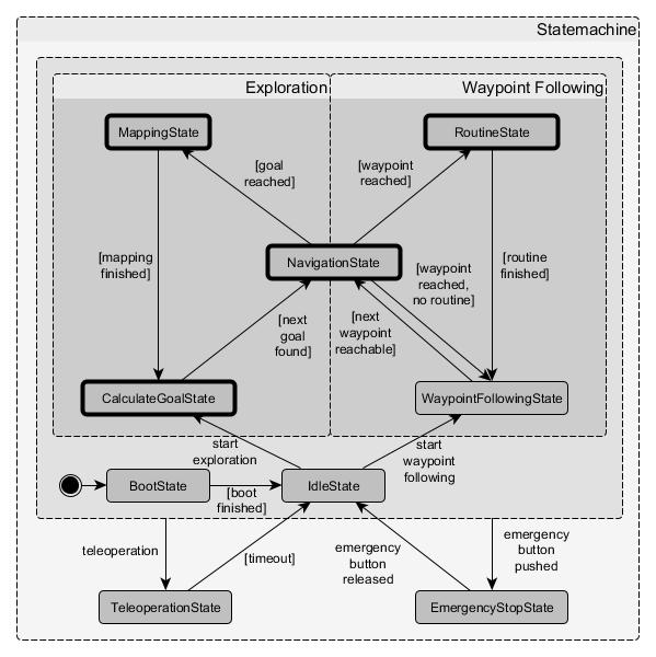 RSM State Diagram