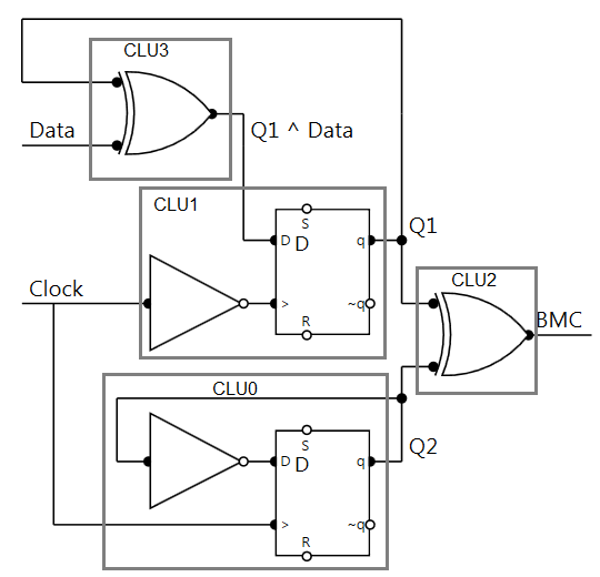 BMC Encoder Implementation