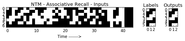 Neural Turing Machine Associate Recall Task - Seq len=12 items