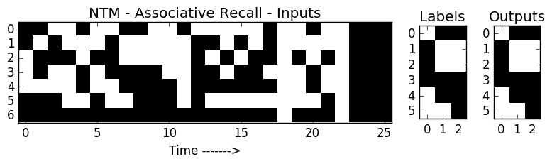 Neural Turing Machine Associate Recall Task - Seq len=6 items