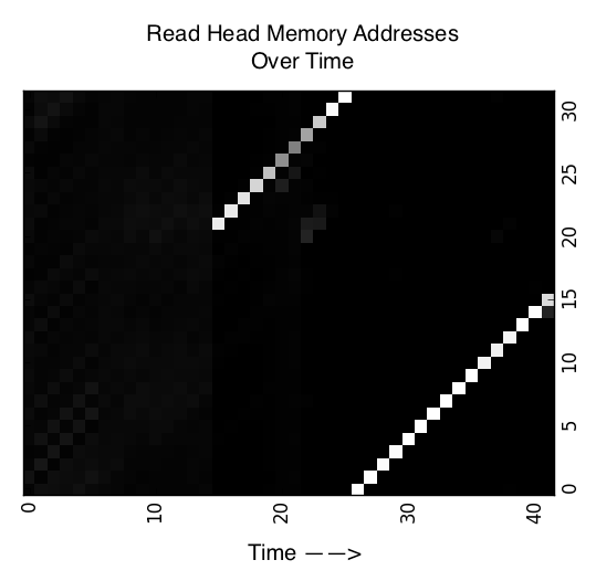 Read head locations of NTM with 32 memory locations trained on Copy task