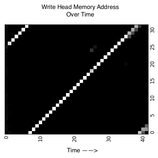 Write head locations of NTM with 32 memory locations trained on Copy task