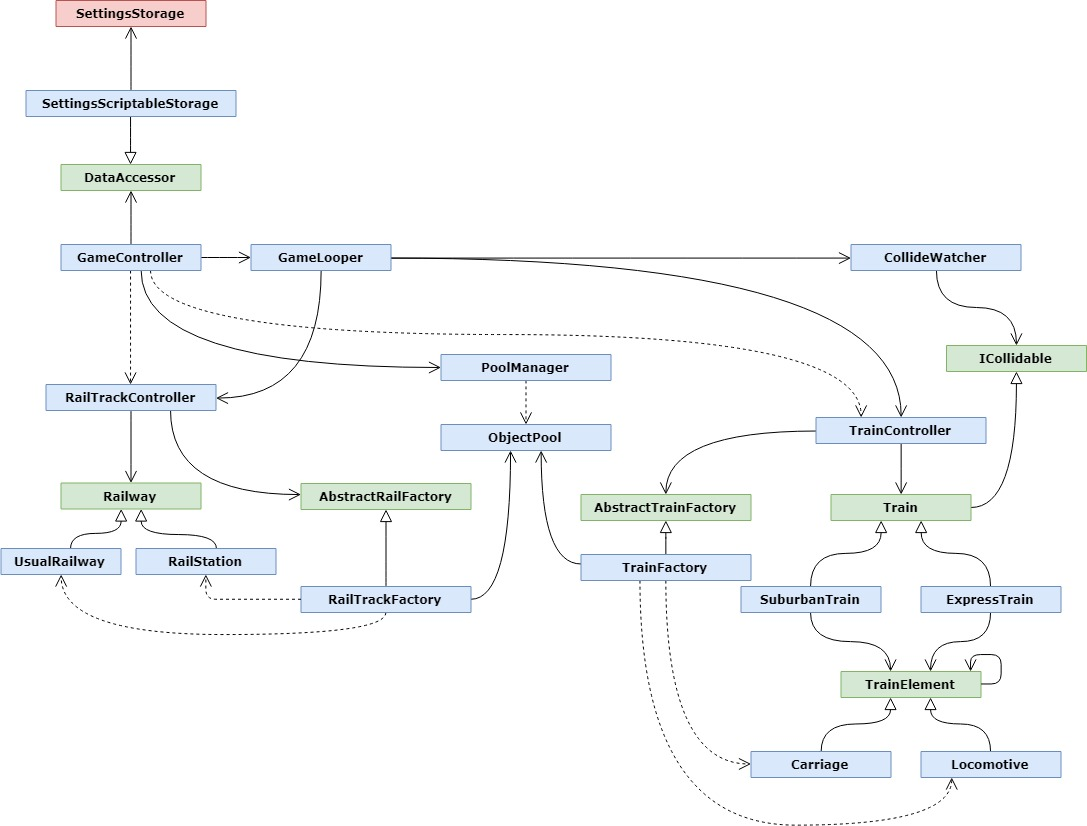Classes Diagram